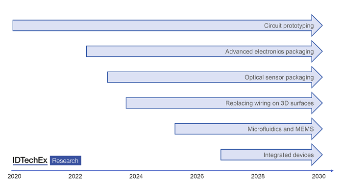 Additive electronics manufacturing graphic