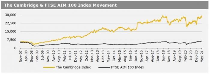 Cambridge Index 10 May 21