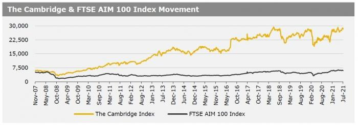 Cambriege Index 19 July 21