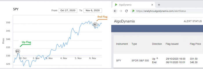 Very recent examples of the forecasting analytics - around US elections time, and the start of the Covid pandemic - are shown with the AlgoDynamix analytics providing advance warning of major directional market movements. 