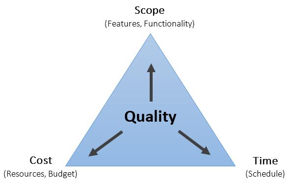 triple constraint diagram