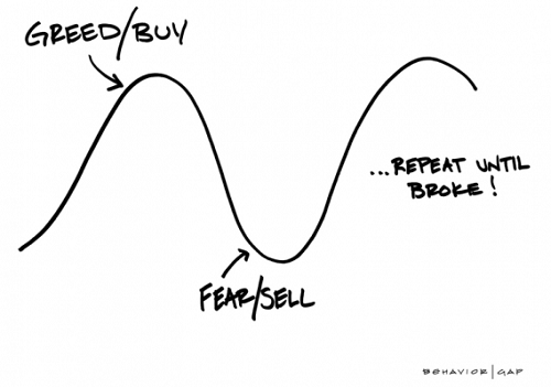 Carl Richards explains succinctly what can go wrong with buy and sell decisions outside of a long-term financial plan.