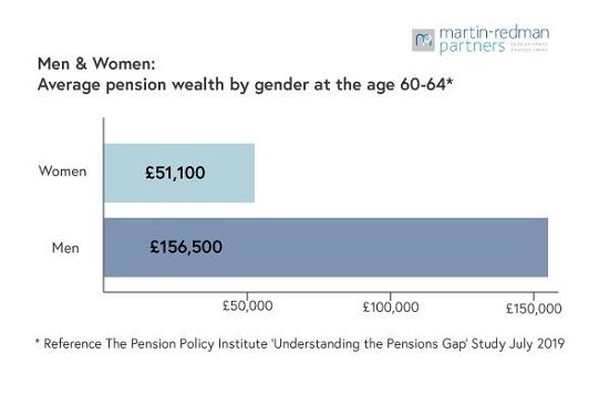 Men & Women Pension Gender Gap graphic