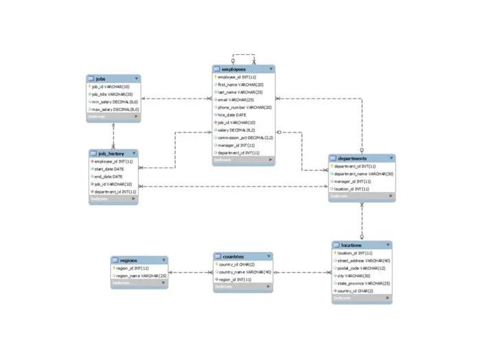 Data quality schema