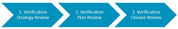 Arm verification process flow