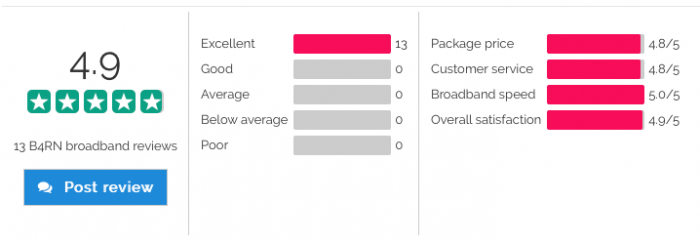 B4RN Broadband Reviews