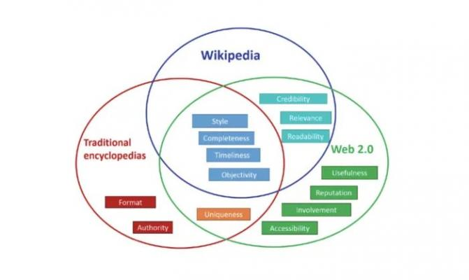 Data quality Venn diagram