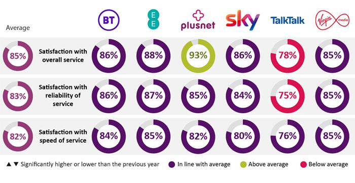 Graph showing Plusnet ranking